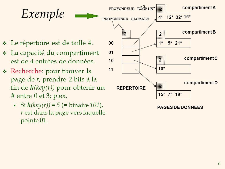 Exemple Le répertoire est de taille 4.