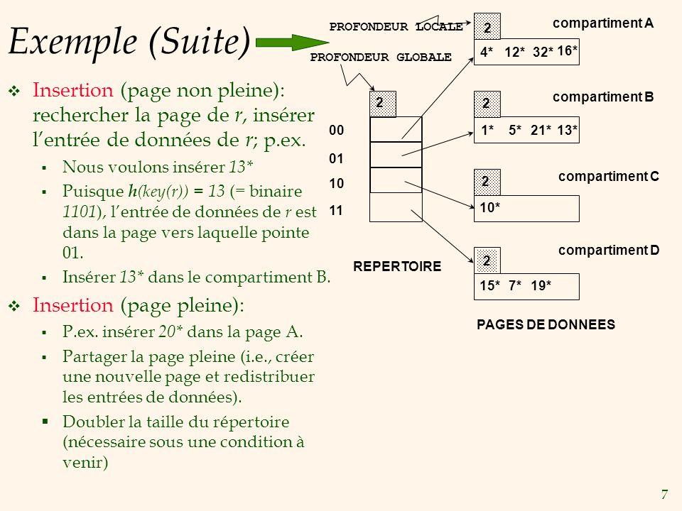 Exemple (Suite) compartiment A. PROFONDEUR LOCALE. 2. 4* 12* 32* 16* PROFONDEUR GLOBALE.