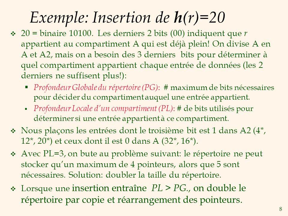 Exemple: Insertion de h(r)=20