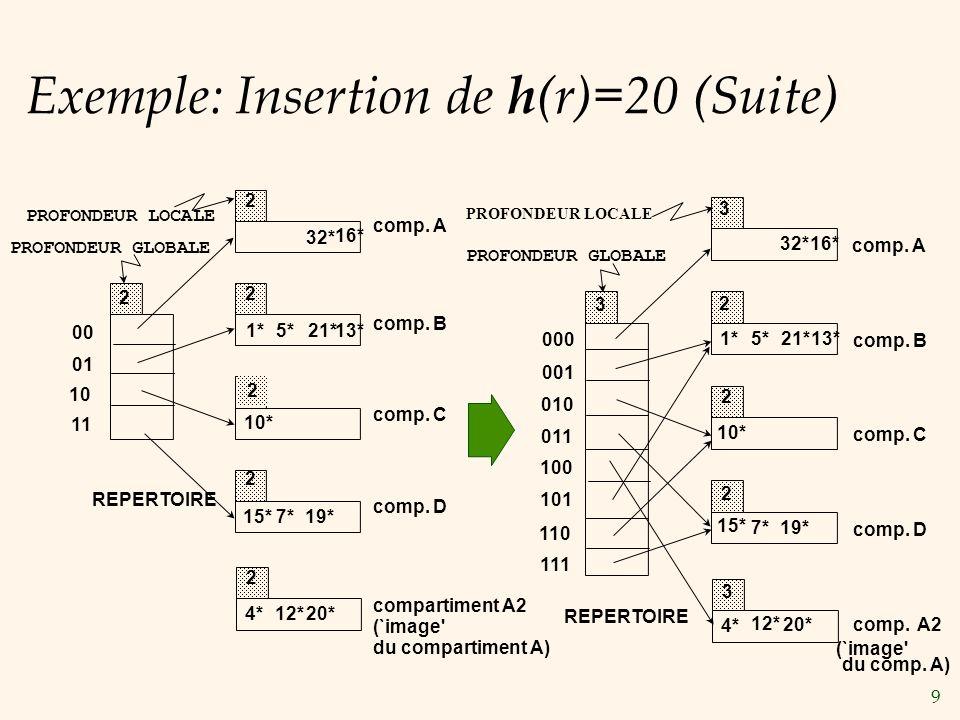 Exemple: Insertion de h(r)=20 (Suite)