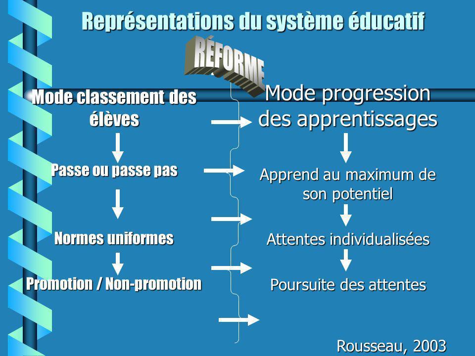 Représentations du système éducatif