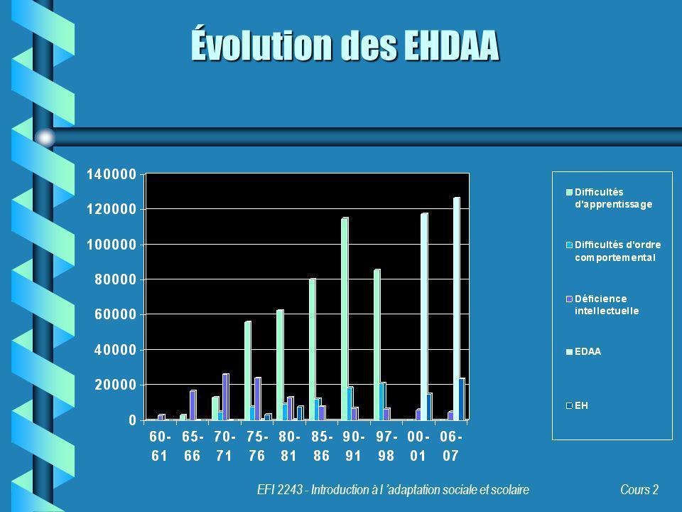 Évolution des EHDAA EFI 2243 - Introduction à l 'adaptation sociale et scolaire Cours 2