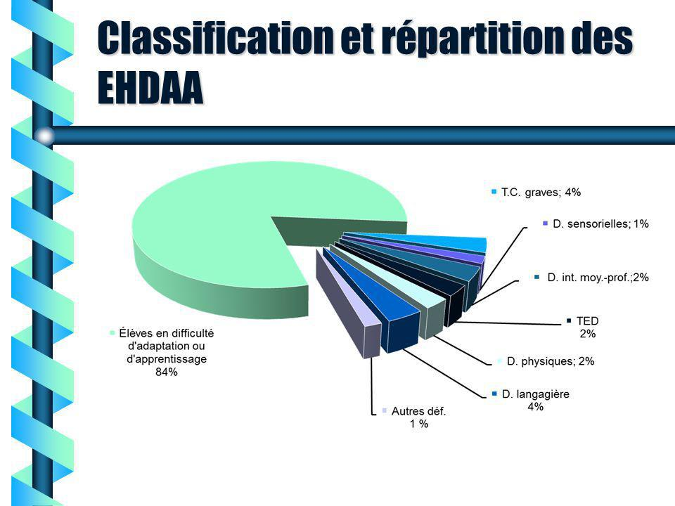Classification et répartition des EHDAA