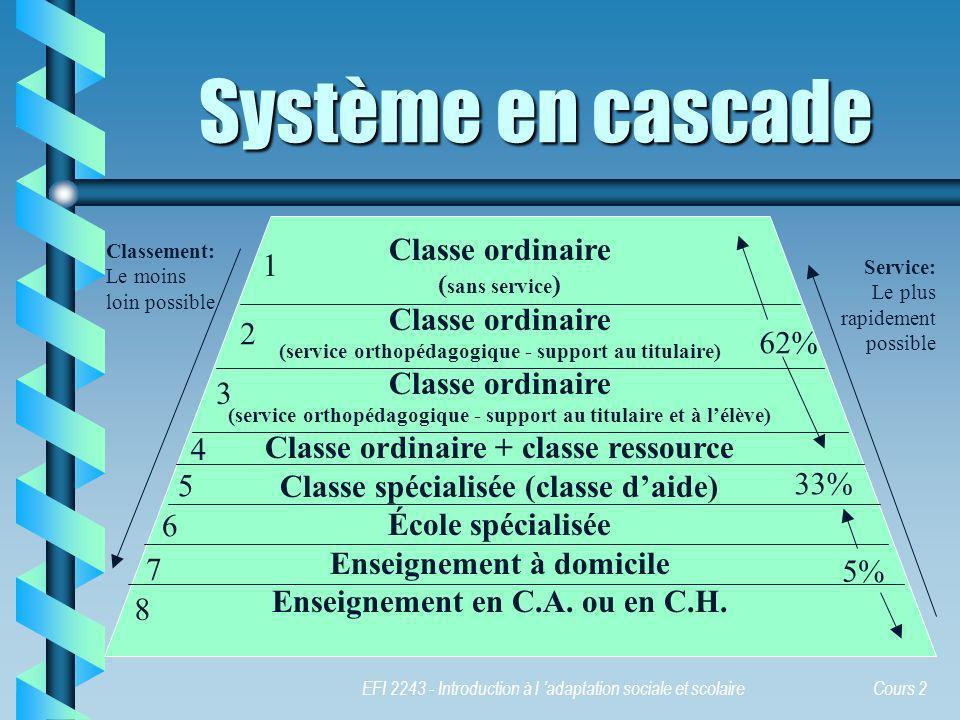 Système en cascade Classe ordinaire 1 2 62%