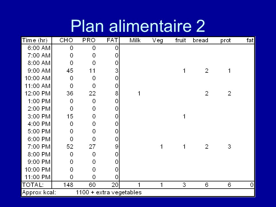 Plan alimentaire 2