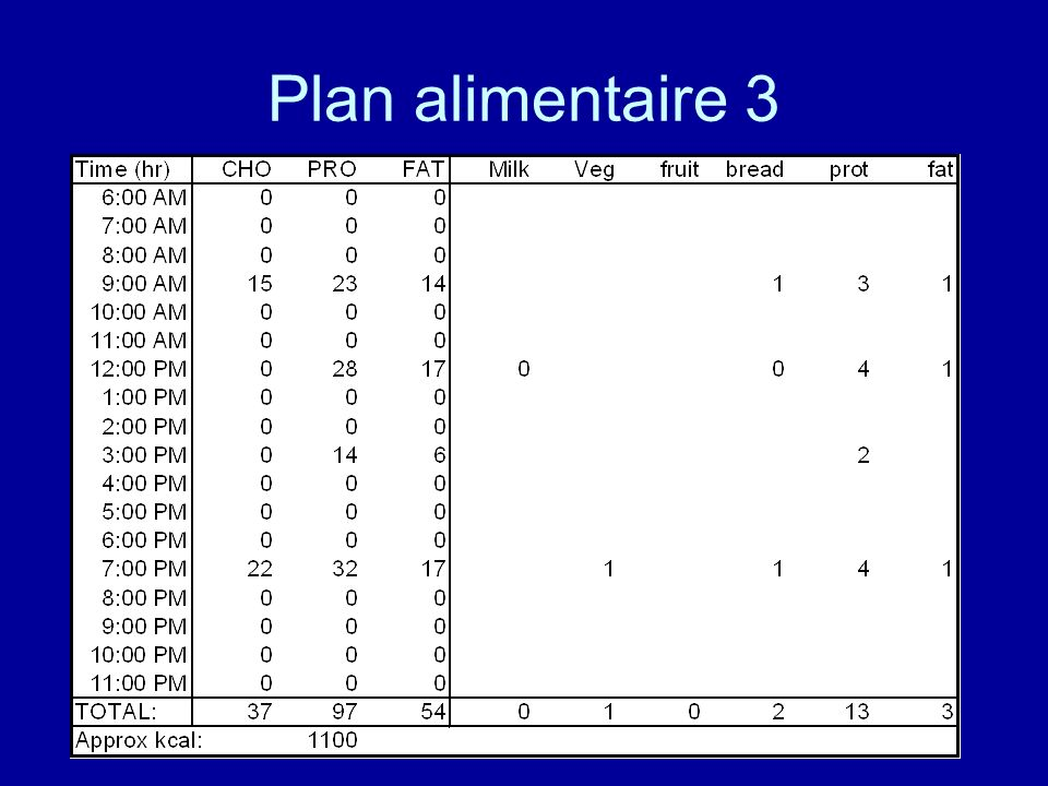 Plan alimentaire 3