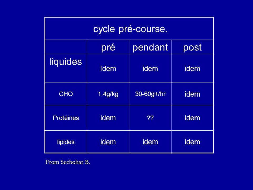 cycle pré-course. pré pendant post liquides Idem idem CHO 1.4g/kg