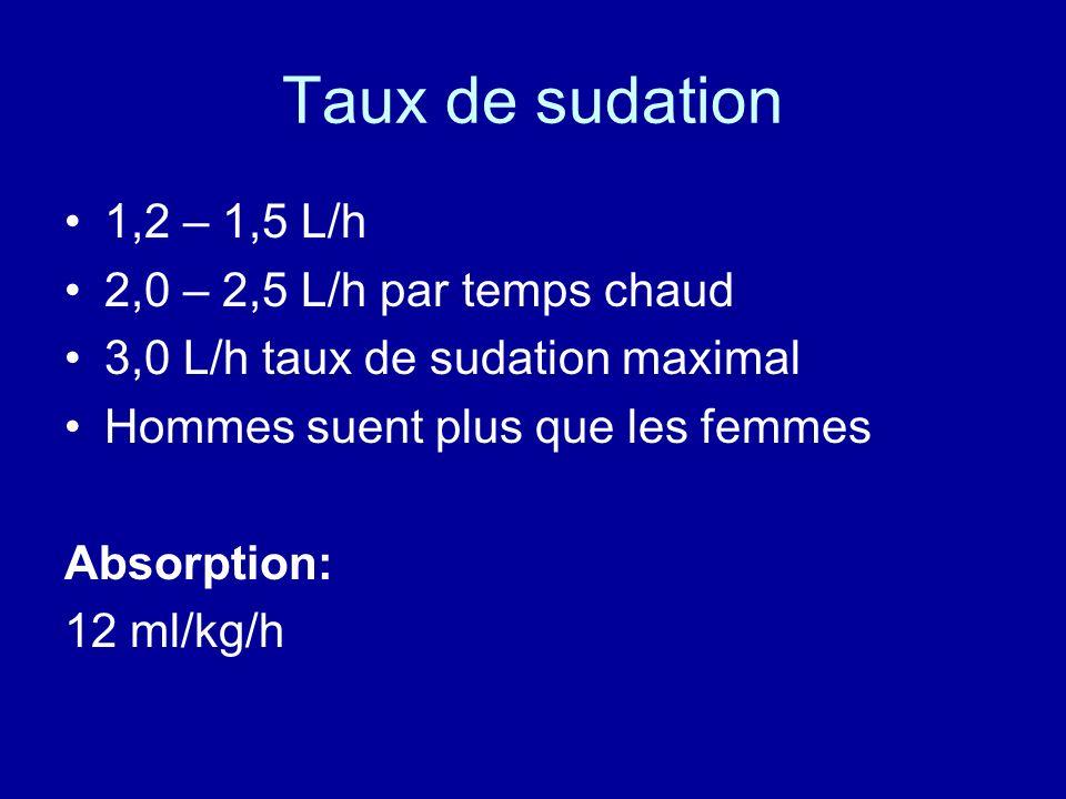 Taux de sudation 1,2 – 1,5 L/h 2,0 – 2,5 L/h par temps chaud