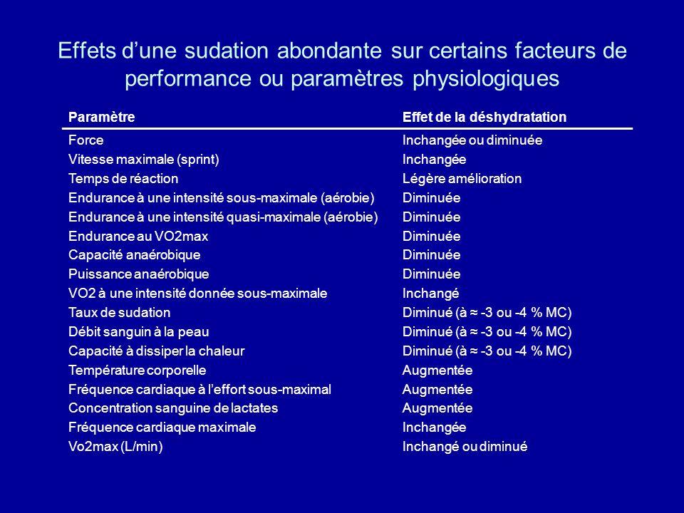 Effets d'une sudation abondante sur certains facteurs de performance ou paramètres physiologiques