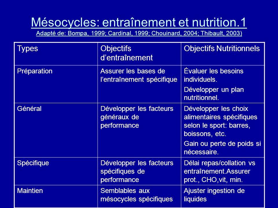Mésocycles: entraînement et nutrition
