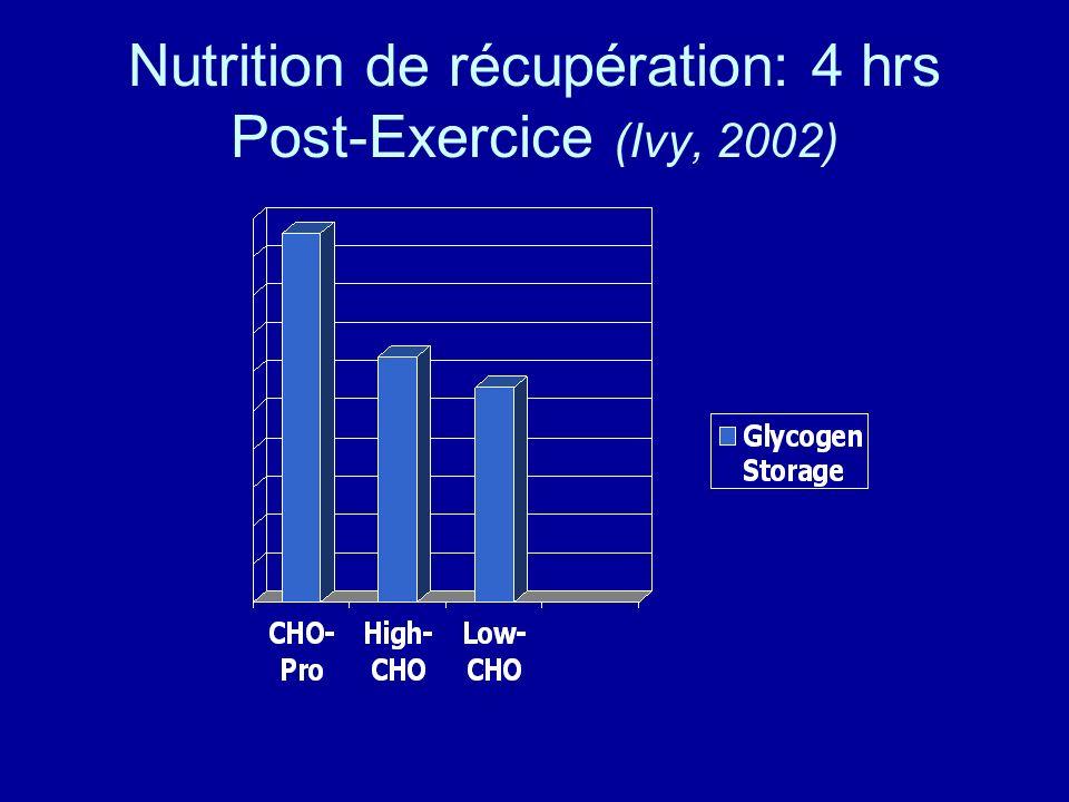 Nutrition de récupération: 4 hrs Post-Exercice (Ivy, 2002)
