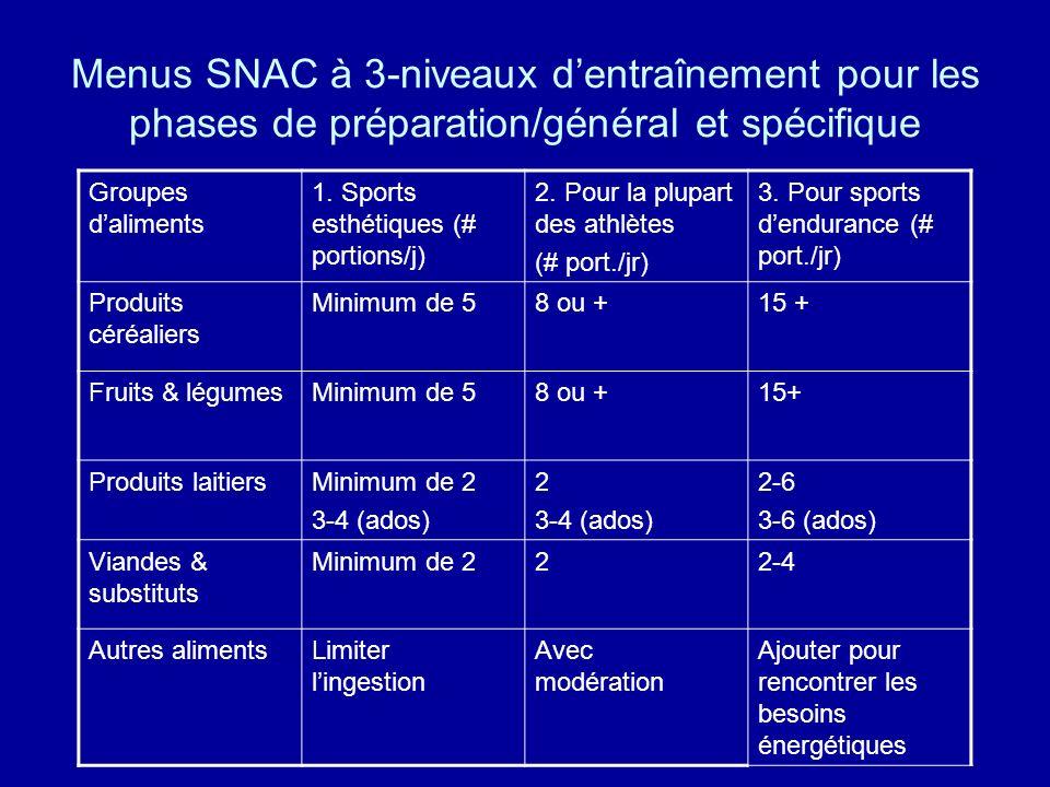 Menus SNAC à 3-niveaux d'entraînement pour les phases de préparation/général et spécifique