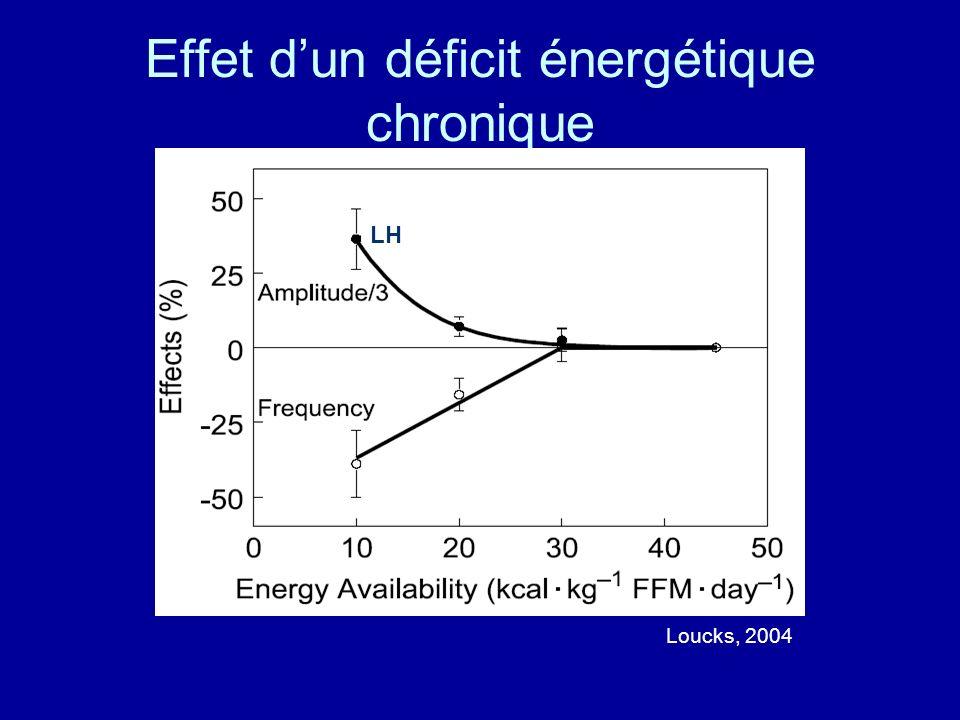 Effet d'un déficit énergétique chronique