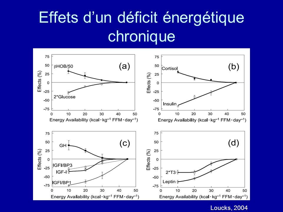 Effets d'un déficit énergétique chronique