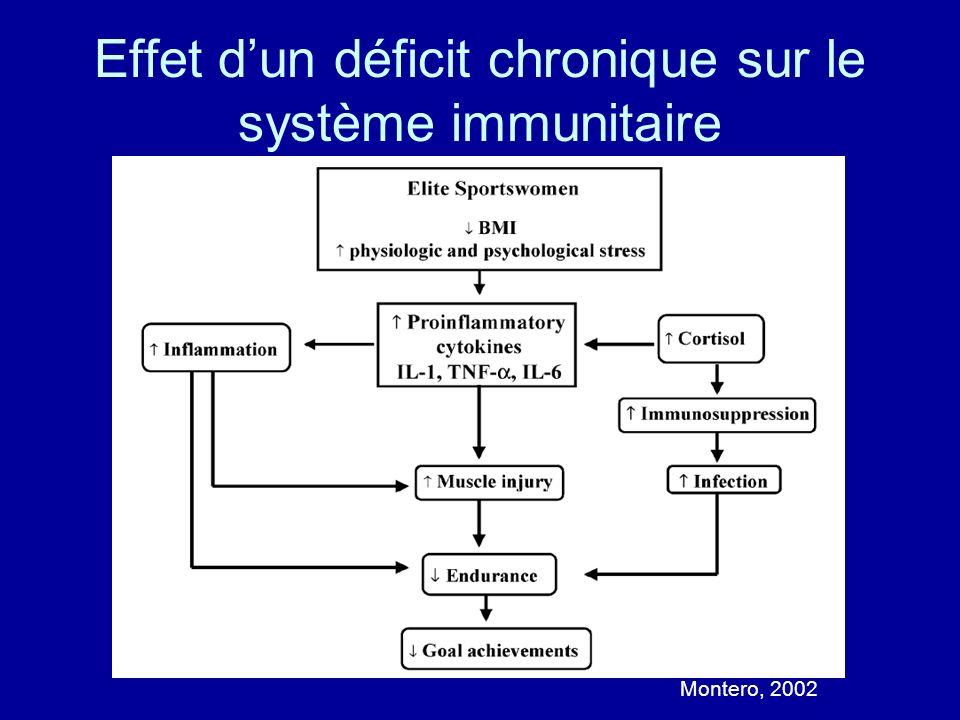 Effet d'un déficit chronique sur le système immunitaire