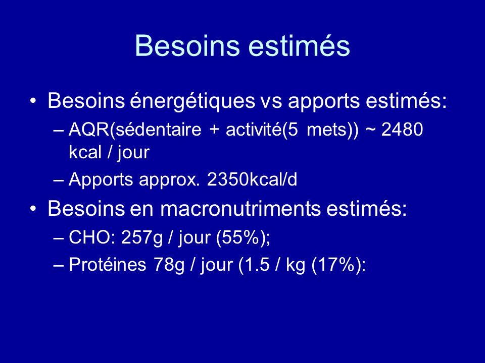 Besoins estimés Besoins énergétiques vs apports estimés: