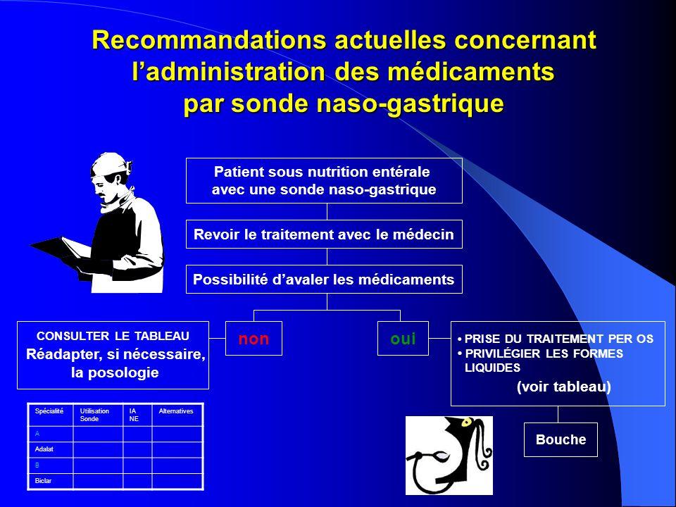 Recommandations actuelles concernant l'administration des médicaments par sonde naso-gastrique