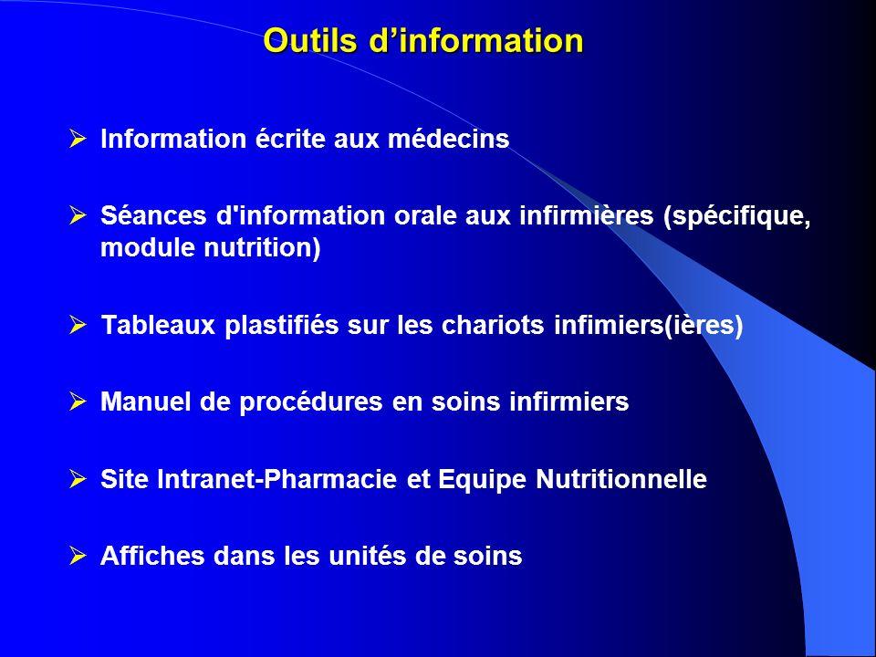 Outils d'information Information écrite aux médecins