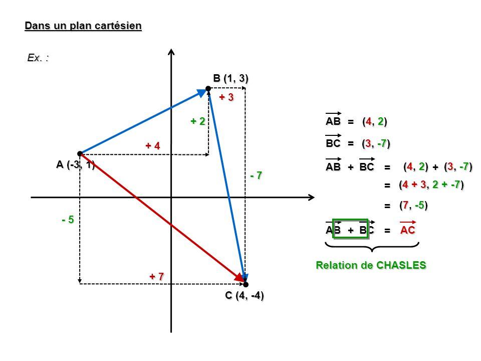 Dans un plan cartésien Ex. : B (1, 3) + 3. + 2. AB. = (4, 2) + 4. BC. = (3, -7) A (-3, 1)