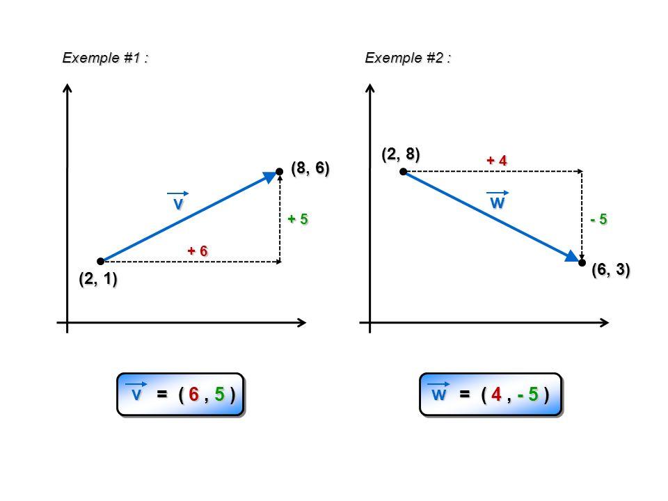 Exemple #1 : Exemple #2 : (2, 8) + 4. (8, 6) v. w. + 5. - 5. + 6. (6, 3) (2, 1) v. = ( 6 , 5 )