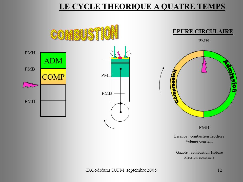 LE CYCLE THEORIQUE A QUATRE TEMPS
