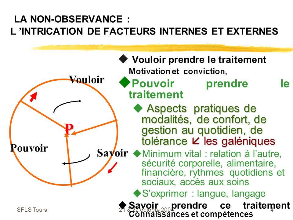 LA NON-OBSERVANCE : L 'INTRICATION DE FACTEURS INTERNES ET EXTERNES