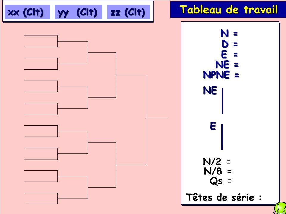 Tableau de travail xx (Clt) yy (Clt) zz (Clt) E = NE = D = N = NPNE =
