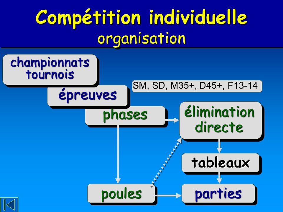 Compétition individuelle organisation