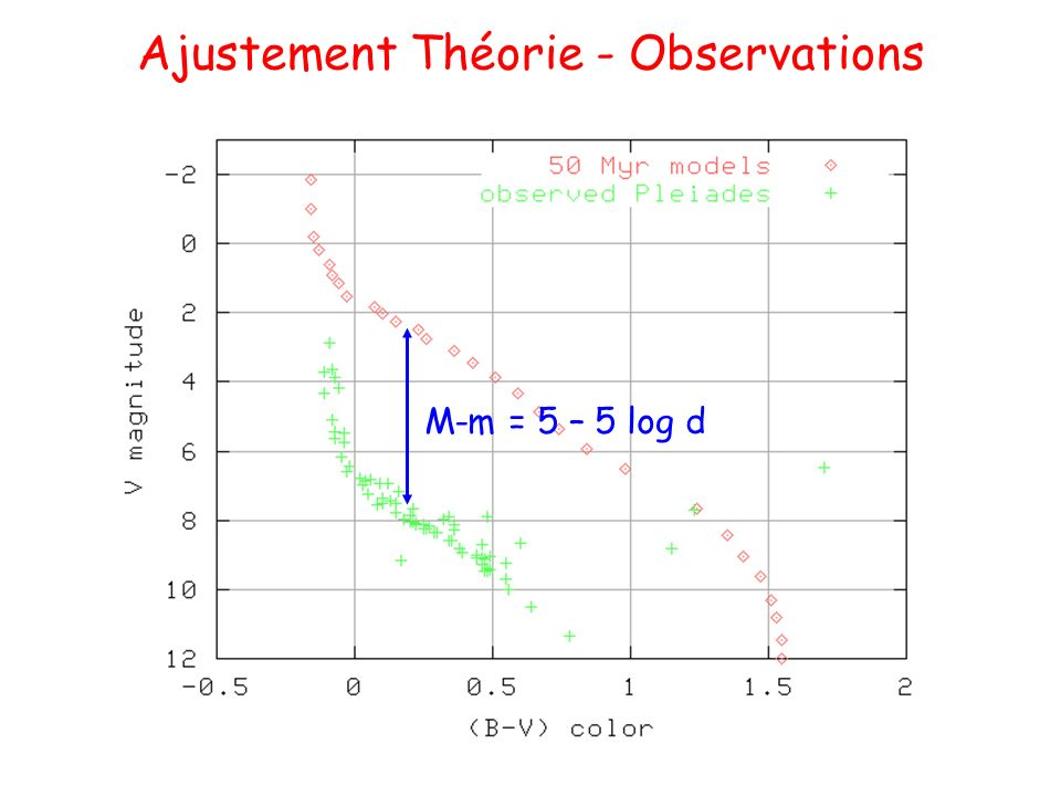 Ajustement Théorie - Observations