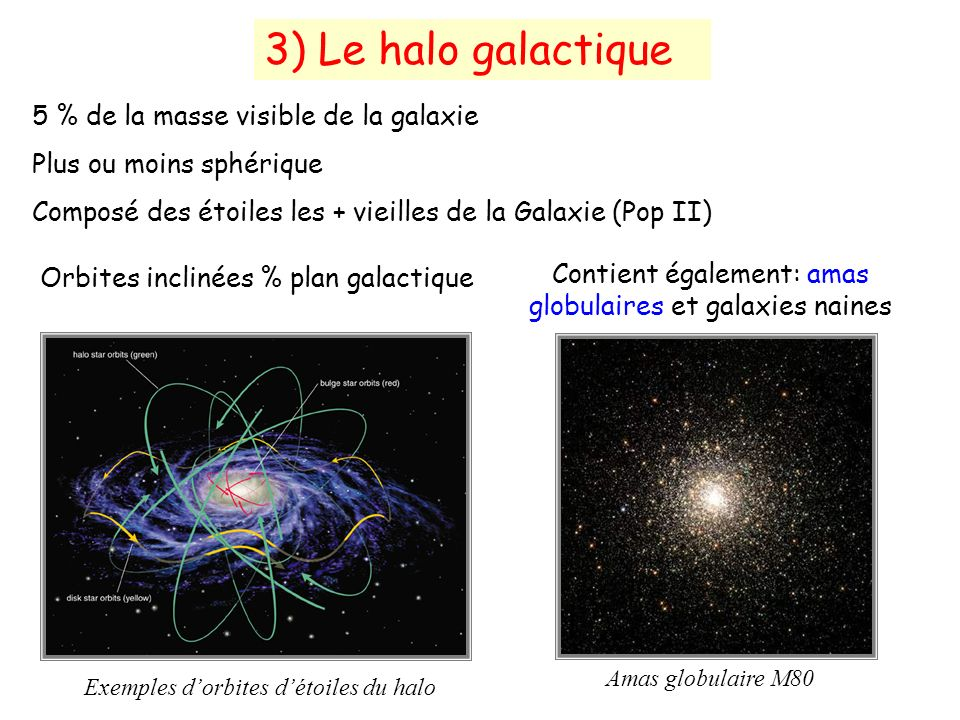 3) Le halo galactique 5 % de la masse visible de la galaxie