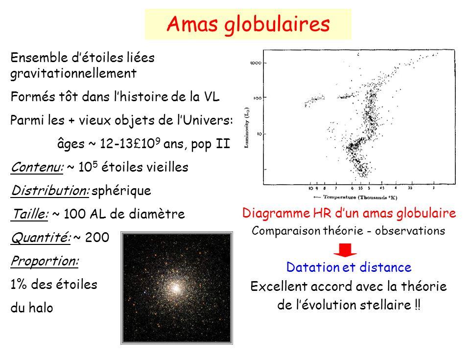 Amas globulaires Ensemble d'étoiles liées gravitationnellement