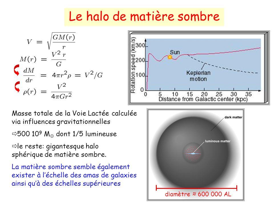 Le halo de matière sombre