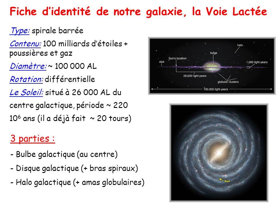 Fiche d'identité de notre galaxie, la Voie Lactée