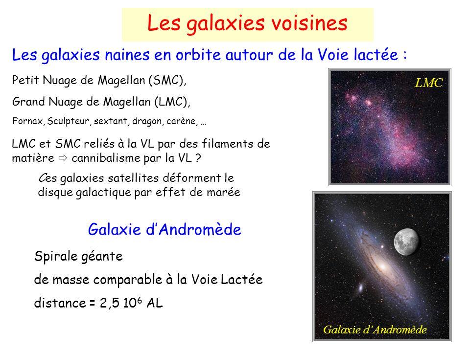 Les galaxies voisines Les galaxies naines en orbite autour de la Voie lactée : Petit Nuage de Magellan (SMC),