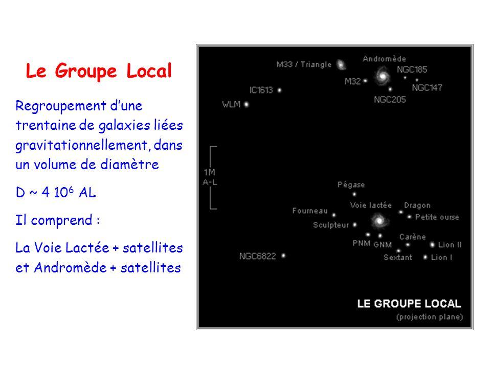 Le Groupe Local Regroupement d'une trentaine de galaxies liées gravitationnellement, dans un volume de diamètre.