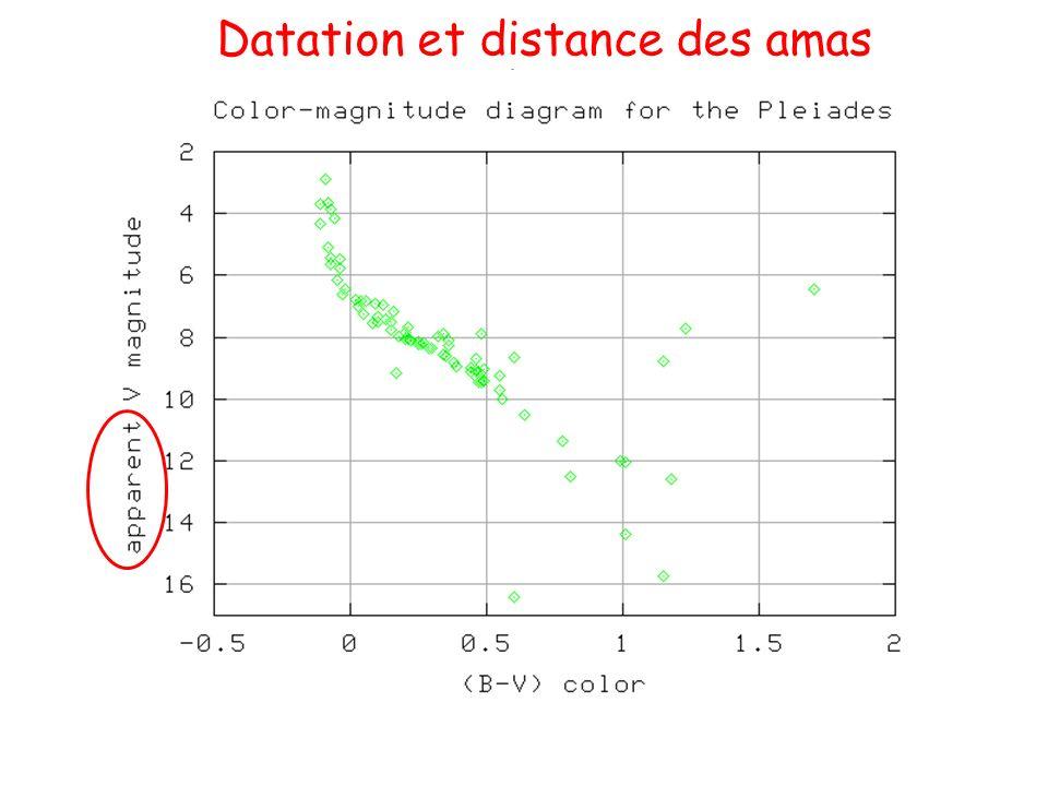 Datation et distance des amas