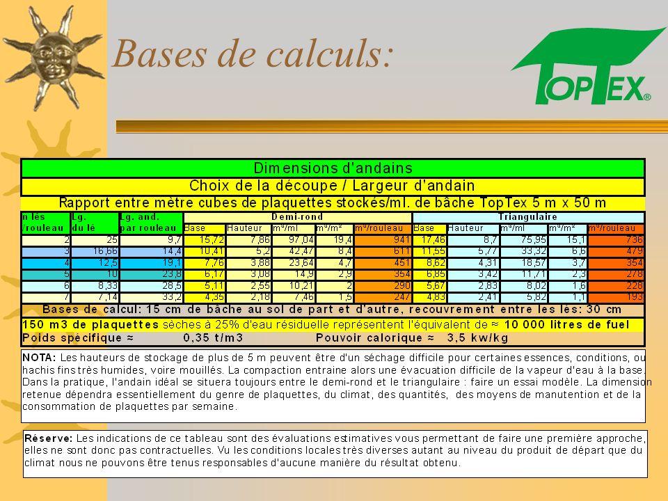 Bases de calculs: