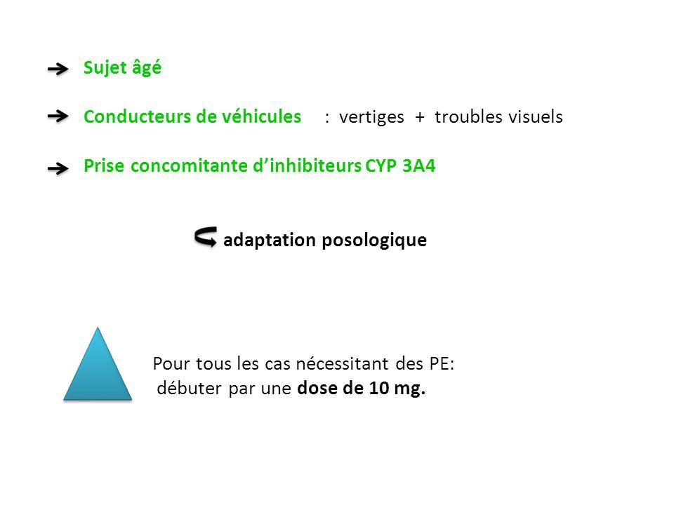 Sujet âgé Conducteurs de véhicules : vertiges + troubles visuels. Prise concomitante d'inhibiteurs CYP 3A4.