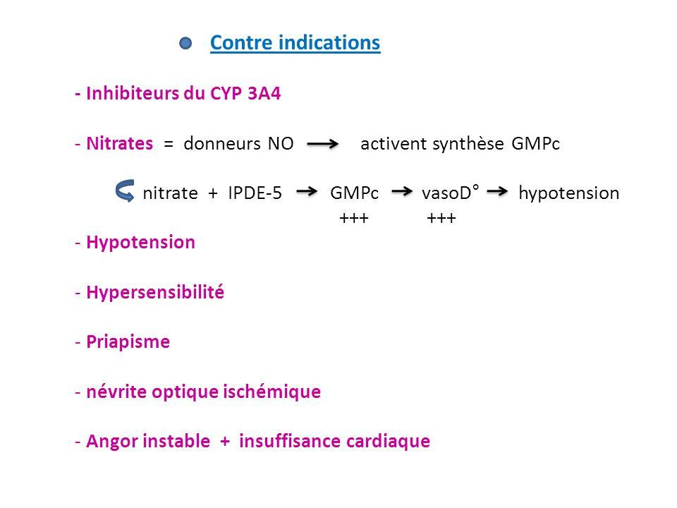 Contre indications - Inhibiteurs du CYP 3A4. Nitrates = donneurs NO activent synthèse GMPc.