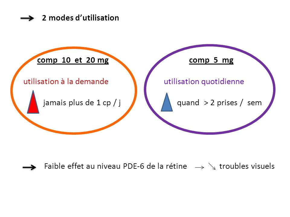 2 modes d'utilisation comp 10 et 20 mg comp 5 mg.