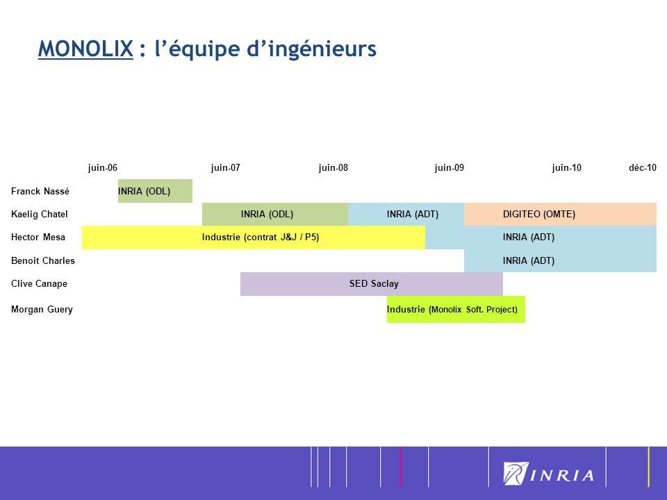MONOLIX : l'équipe d'ingénieurs