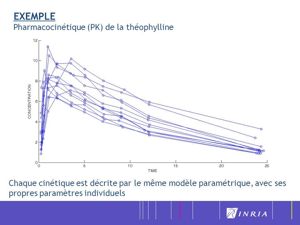 EXEMPLE Pharmacocinétique (PK) de la théophylline