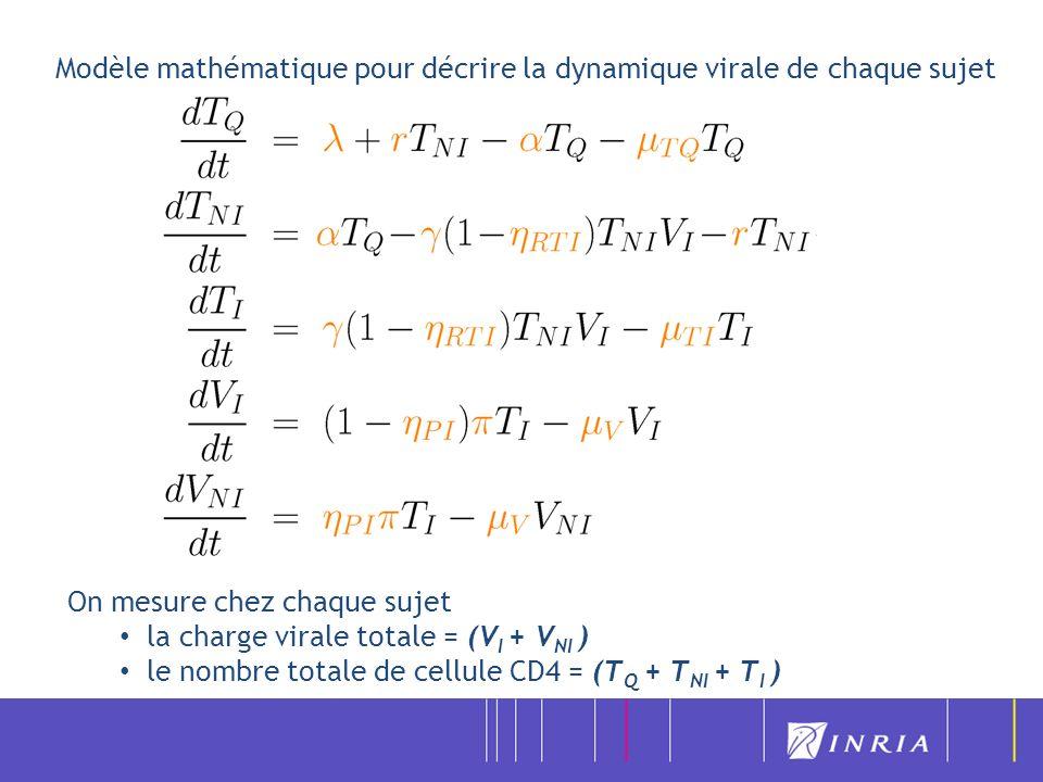 Modèle mathématique pour décrire la dynamique virale de chaque sujet