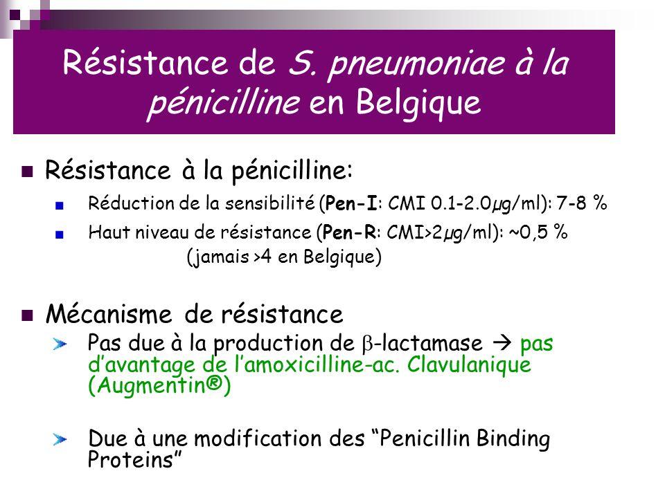 Résistance de S. pneumoniae à la pénicilline en Belgique