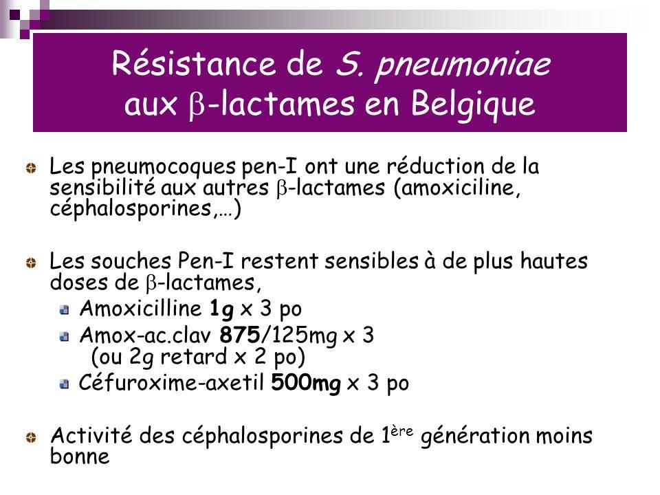Résistance de S. pneumoniae aux b-lactames en Belgique