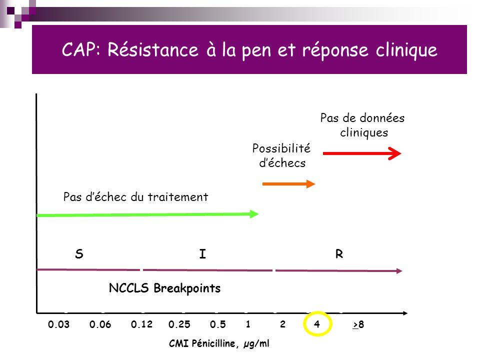 CAP: Résistance à la pen et réponse clinique