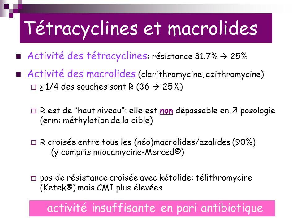 Tétracyclines et macrolides