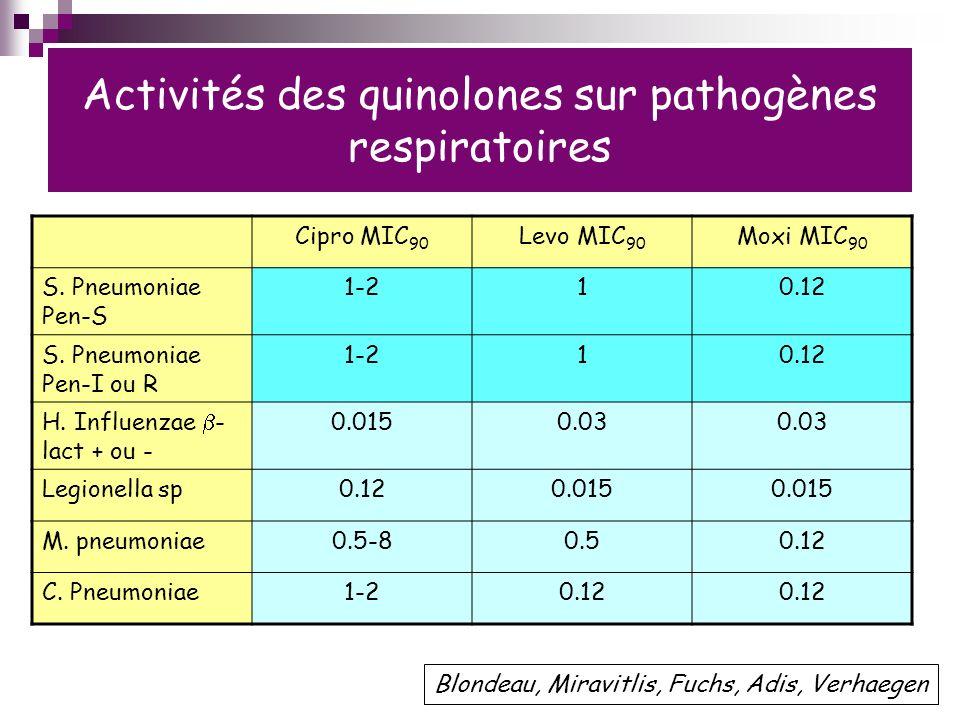 Activités des quinolones sur pathogènes respiratoires