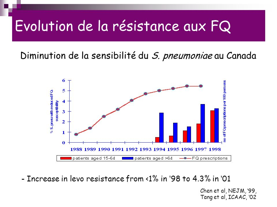 Evolution de la résistance aux FQ