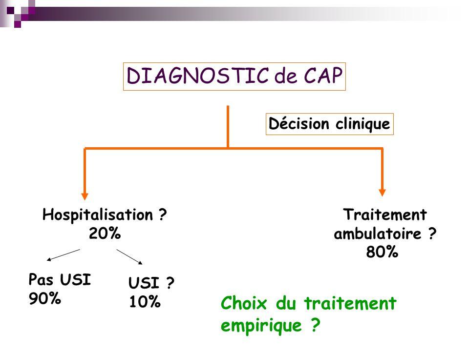 DIAGNOSTIC de CAP Choix du traitement empirique Décision clinique